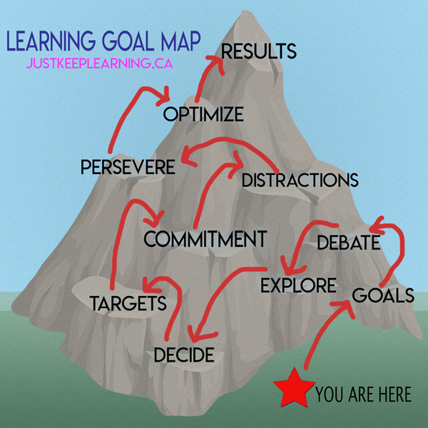 Learning Goal Map, Mountain, Diagram, Goals